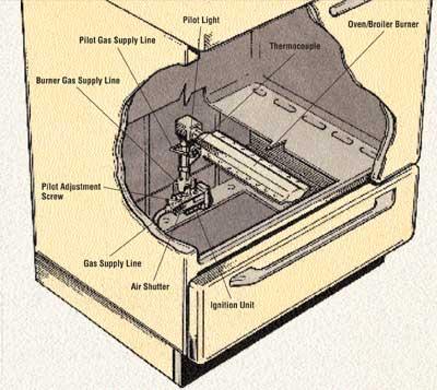repair oven, boot oven